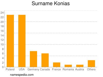 Surname Konias