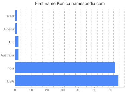 Given name Konica