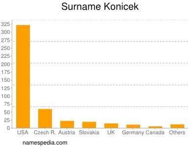 Surname Konicek