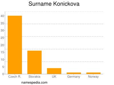 Surname Konickova