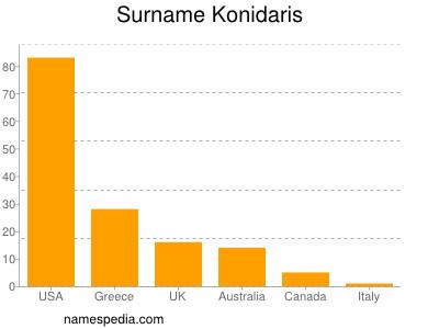 Surname Konidaris