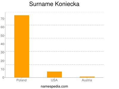 Surname Koniecka