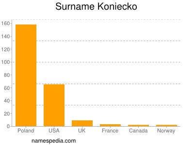 Surname Koniecko