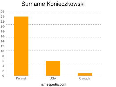 Surname Konieczkowski