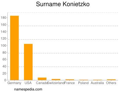 Surname Konietzko