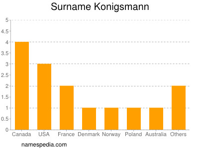 Surname Konigsmann