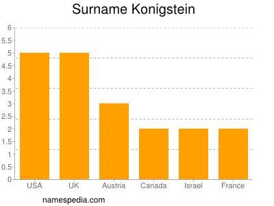 Surname Konigstein