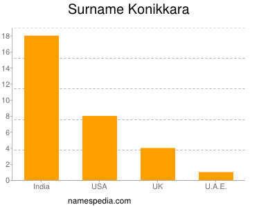 Surname Konikkara