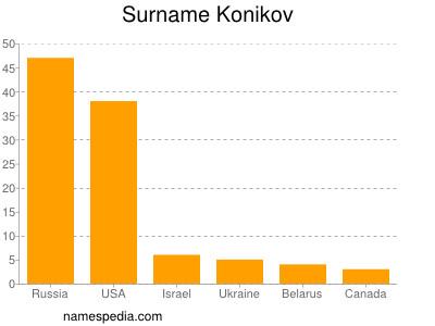 Surname Konikov