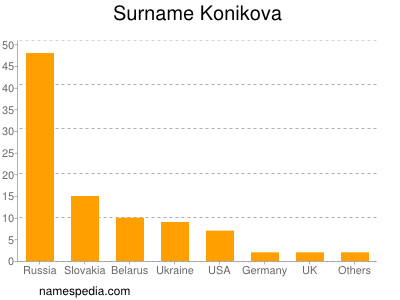 Surname Konikova