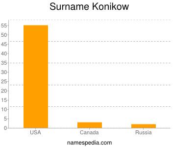 Surname Konikow