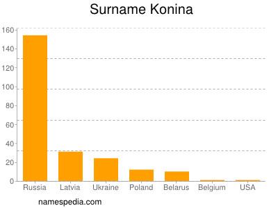 Surname Konina
