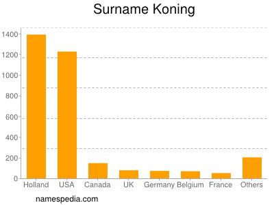 Surname Koning