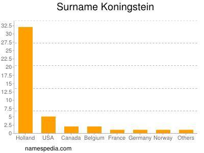 Surname Koningstein