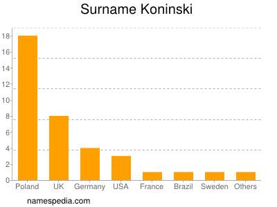 Surname Koninski
