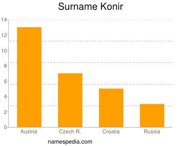 Surname Konir