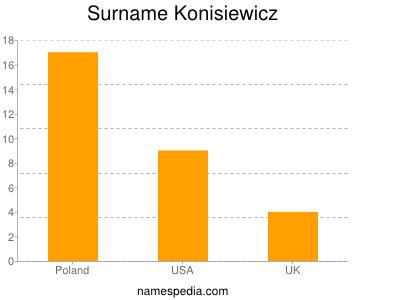 Surname Konisiewicz