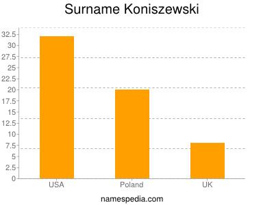 Surname Koniszewski