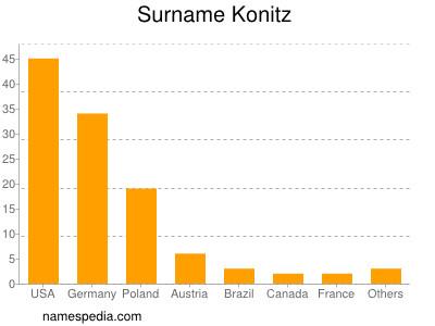 Surname Konitz