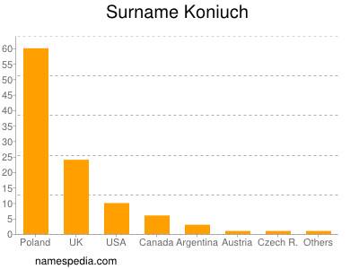 Surname Koniuch
