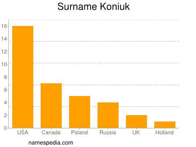 Surname Koniuk