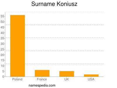 Surname Koniusz
