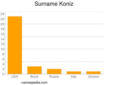 Surname Koniz