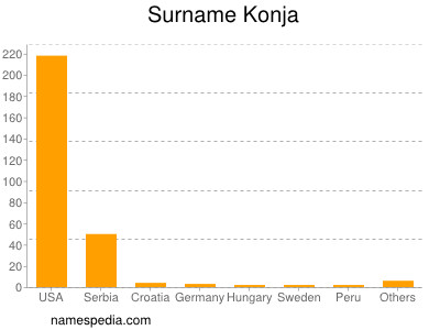 Surname Konja