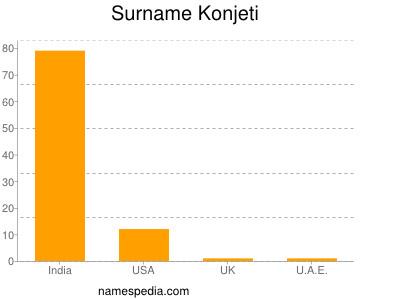 Surname Konjeti