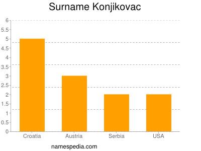 Surname Konjikovac