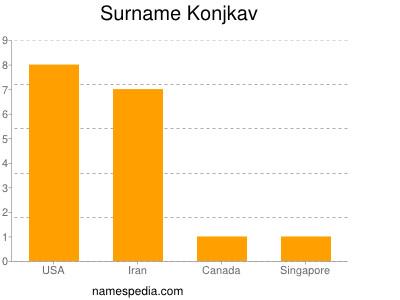 Surname Konjkav