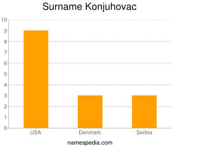 Surname Konjuhovac