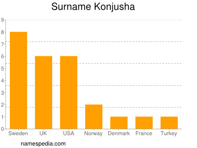 Surname Konjusha