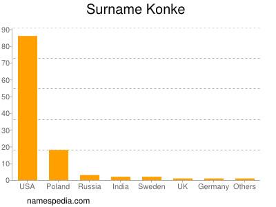 Surname Konke