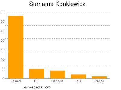 Surname Konkiewicz