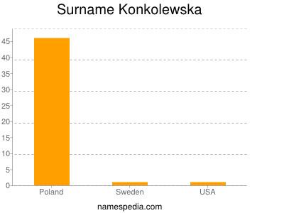 Surname Konkolewska