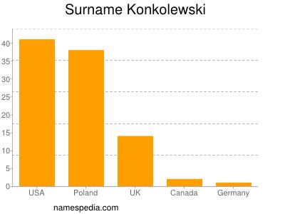 Surname Konkolewski