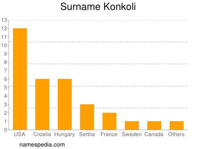 Surname Konkoli