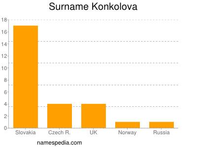 Surname Konkolova