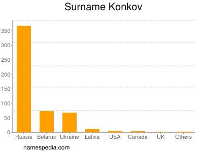Surname Konkov