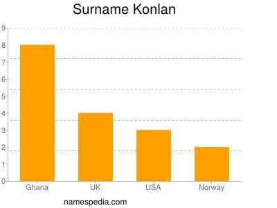 Surname Konlan