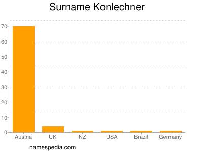 Surname Konlechner