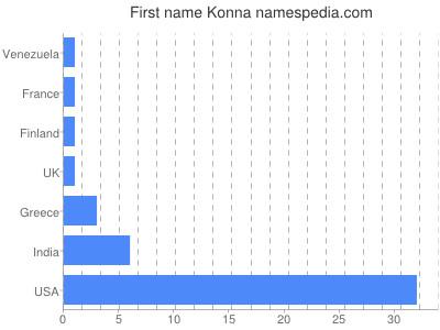Given name Konna