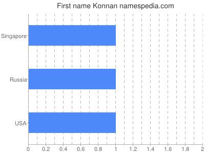 Given name Konnan
