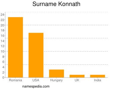 Surname Konnath