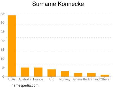 Surname Konnecke