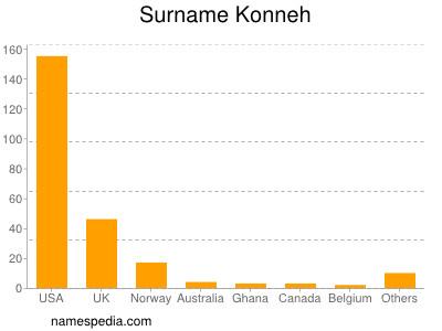 Surname Konneh