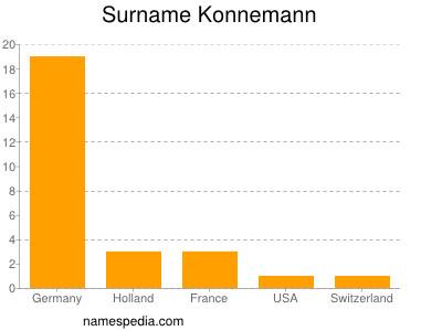 Surname Konnemann