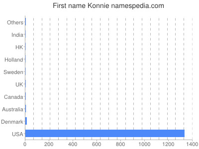 Given name Konnie