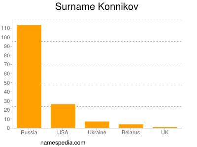 Surname Konnikov